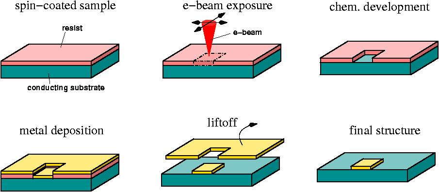 Electron Beam Lithography – Wisconsin Centers for Nanoscale Technology –  UW–Madison